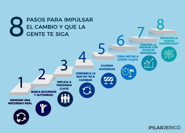 Los ocho pasos para impulsar el cambio y que la gente te siga