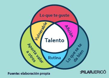 Tres preguntas para saber qué talento tienes
