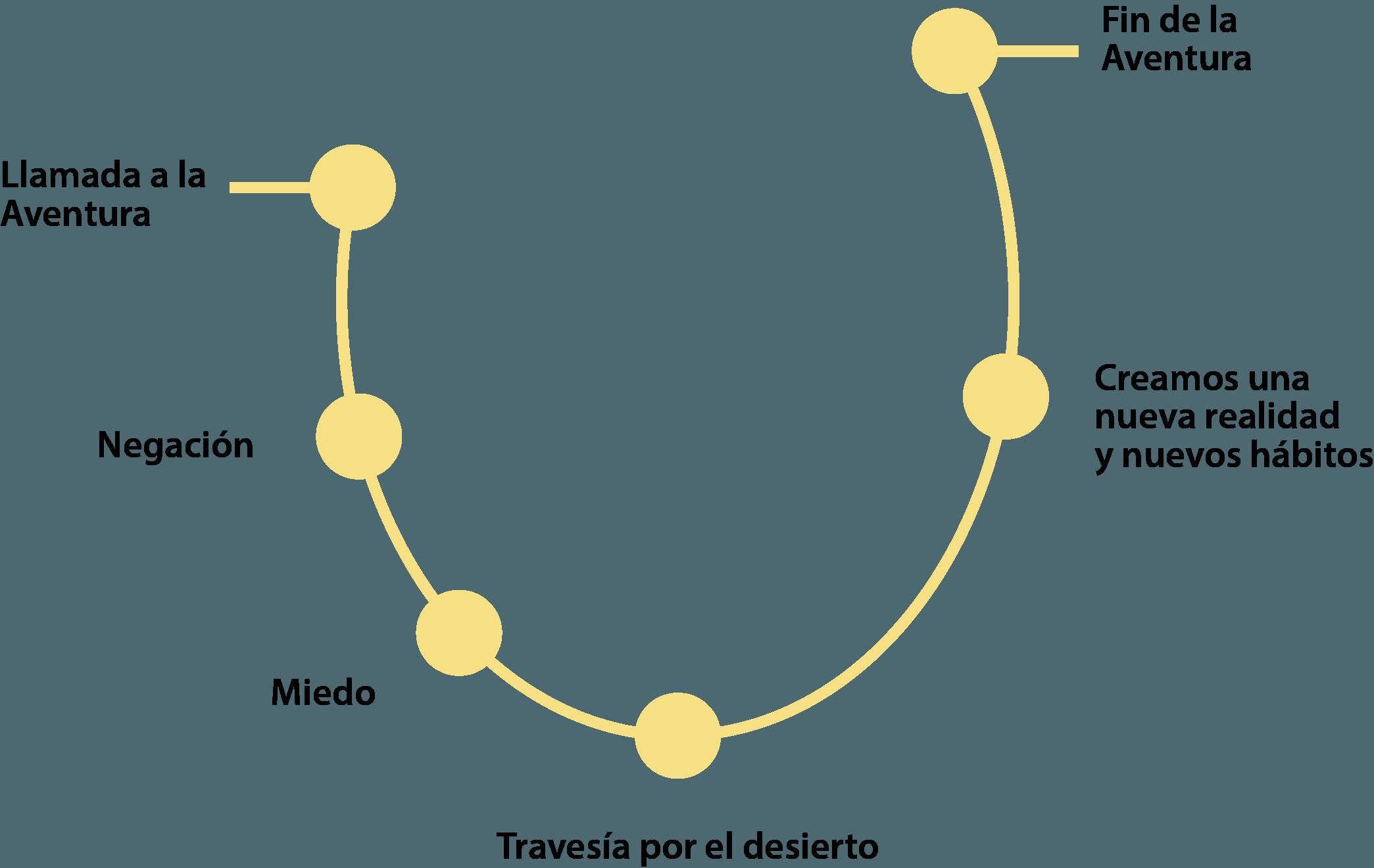 Ilustración de la 'Curva de la aventura'